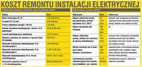 Koszt remontu instalacji elektrycznej