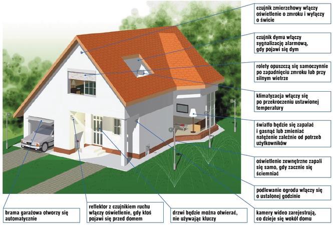 Modernizacja instalacji elektrycznej. A może inteligentna instalacja?