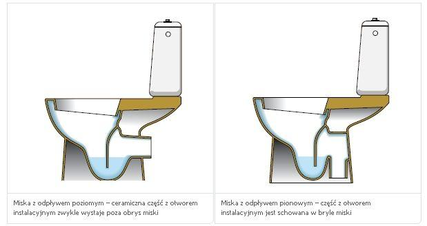 Kompakt w łazience