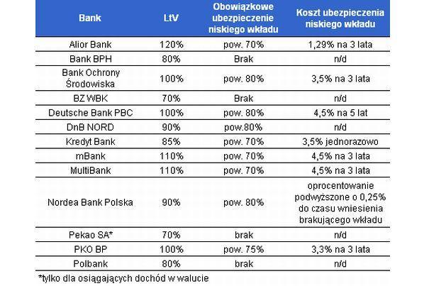Droższe kredyty hipoteczne w walucie