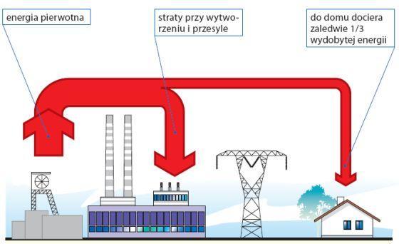 Jak odczytać świadectwo energetyczne